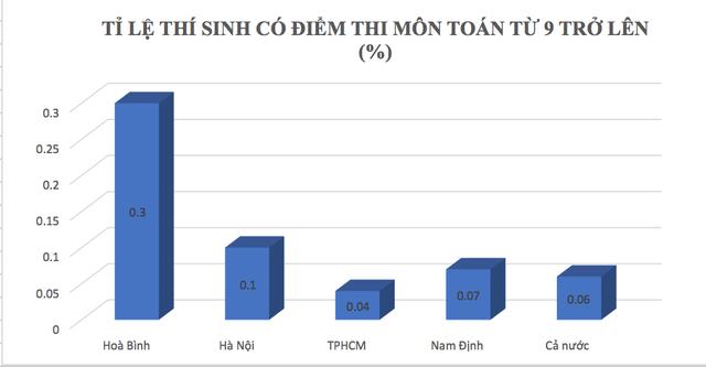 Sau cú hạ điểm ở Hà Giang, tỉ lệ điểm cao của Hòa Bình đang xếp đầu cả nước - Ảnh 1.