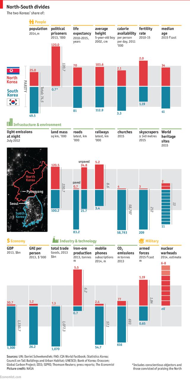 The Economics chỉ ra những bằng chứng cho thấy Triều Tiên muốn học theo mô hình kinh tế của Việt Nam cũng khó thành - Ảnh 1.