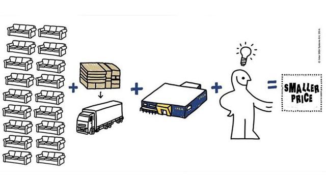 Công thức bất hủ để bán hàng xịn giá bèo của IKEA: Tiết kiệm, tiết kiệm nữa, tiết kiệm mãi - Ảnh 2.
