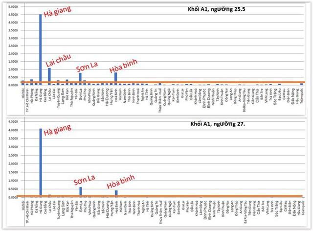 Phân tích dữ liệu điểm thi 63 tỉnh thành, soi nghi can tiêu cực - Ảnh 4.