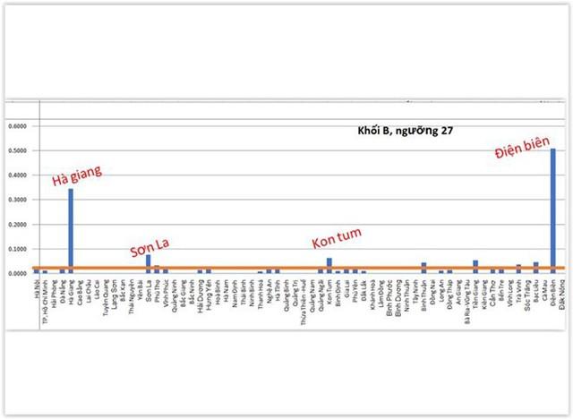 Phân tích dữ liệu điểm thi 63 tỉnh thành, soi nghi can tiêu cực - Ảnh 6.