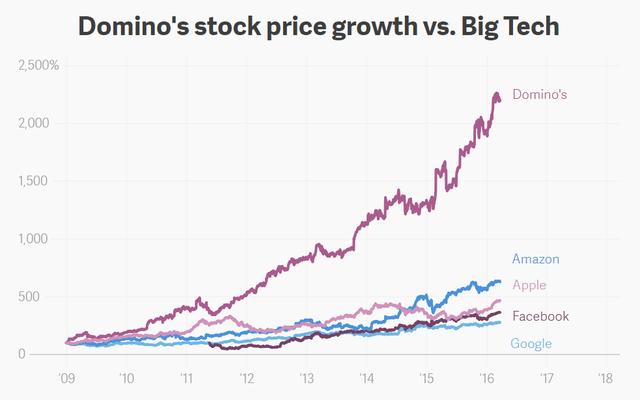 đầu tư giá trị - 2018 07 23100735 15323152625891095495673 - Không phải Apple, Facebook, Google hay Amazon, đây mới là cổ phiếu tăng trưởng tốt nhất 10 năm qua