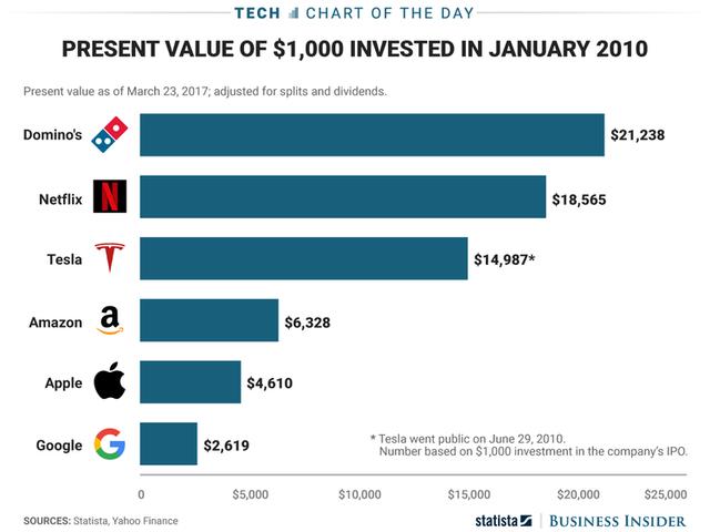 đầu tư giá trị - photo 1 1532315554437734636205 - Không phải Apple, Facebook, Google hay Amazon, đây mới là cổ phiếu tăng trưởng tốt nhất 10 năm qua