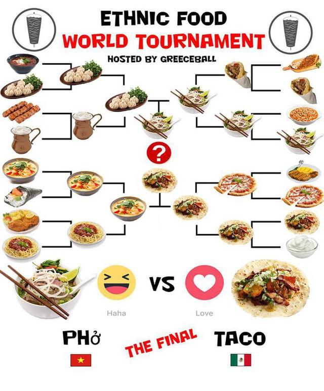 Cư dân mạng thế giới hò nhau bình chọn cho Phở Việt Nam vào vòng Chung kết cuộc thi đặc sản thế giới trên Facebook - Ảnh 1.