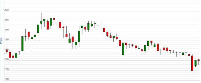 """Về tay người Thái, cổ phiếu Sabeco liên tục trượt dài: Đây có phải là dấu hiệu của 1 cuộc """"hôn phối"""" thất bại? - Ảnh 1."""