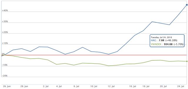 Giá cổ phiếu HAG tăng gấp rưỡi chỉ trong 2 tuần, niềm tin đã trở lại có bầu Đức? - Ảnh 1.
