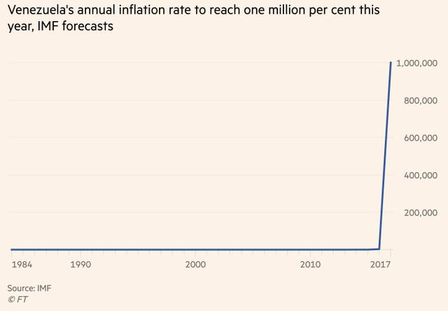đầu tư giá trị - 2018 07 26091302 15325712286971806531807 - Lạm phát hàng chục nghìn % mỗi tháng nhưng người Venezuela vẫn sống sót: Hàng triệu con người khốn khổ đang dạy cho cả thế giới bài học về đầu tư, trao đổi hàng hoá tiền tệ 'siêu đẳng' hơn cả chuyên gia kinh tế