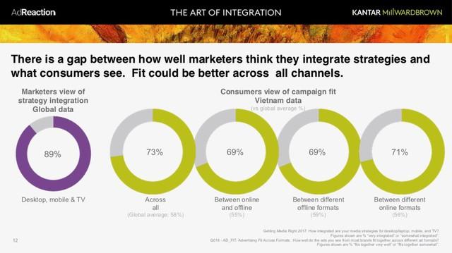 Marketer nào cũng nói quảng cáo phải đa kênh, nhưng đa kênh thế nào cho đúng? - Ảnh 5.