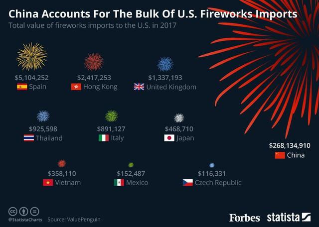 Mỹ dự chi 900 triệu USD cho việc bắn pháo hoa cho các lễ hội trong năm - Ảnh 2.