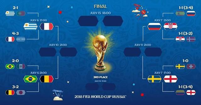 Chi tiết lịch thi đấu vòng tứ kết World Cup 2018 - Ảnh 2.