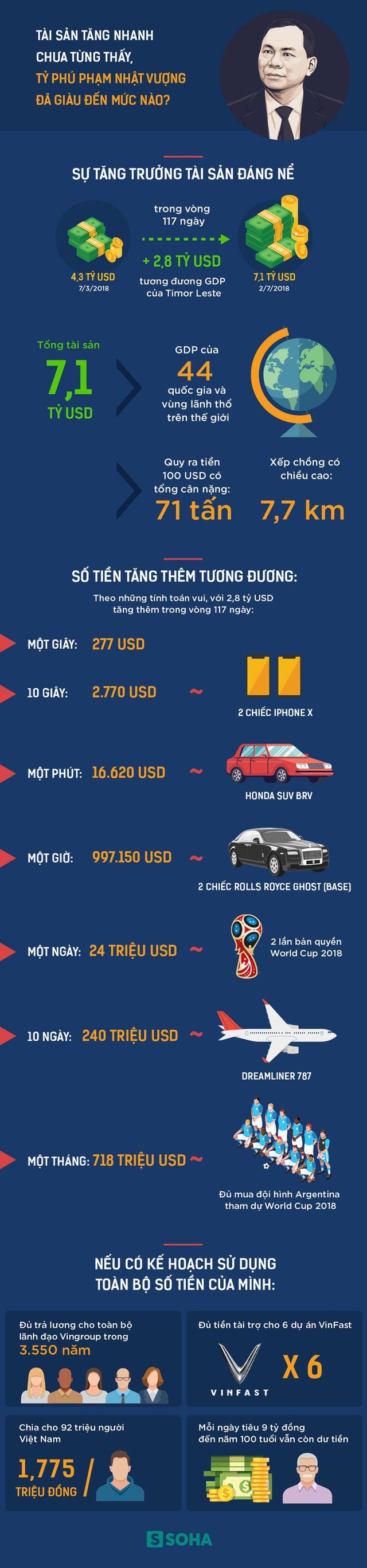 Tài sản tăng nhanh chưa từng thấy, tỷ phú Phạm Nhật Vượng đã giàu đến mức nào? - Ảnh 1.