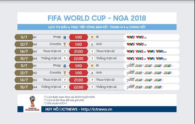 Lịch tường thuật trực tiếp bán kết World Cup 2018: Pháp vs Bỉ, Anh vs Croatia trên VTV và HTV - Ảnh 2.