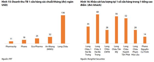 70% thị phần dược phẩm nằm ở 1 số trung tâm y tế, chuỗi nhà thuốc Long Châu của FPT Retail còn dư địa nào để phát triển? - Ảnh 2.