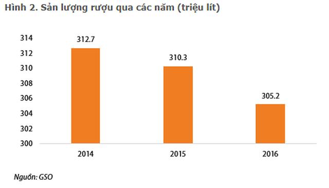 Bình quân mỗi người Việt uống hết 60 lít bia/năm - Ảnh 2.