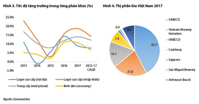Bình quân mỗi người Việt uống hết 60 lít bia/năm - Ảnh 3.