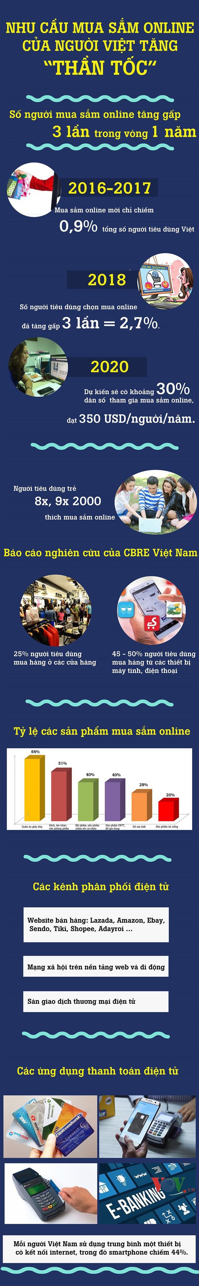 """Infographics: Nhu cầu mua sắm online của người Việt tăng """"thần tốc"""" - Ảnh 1."""