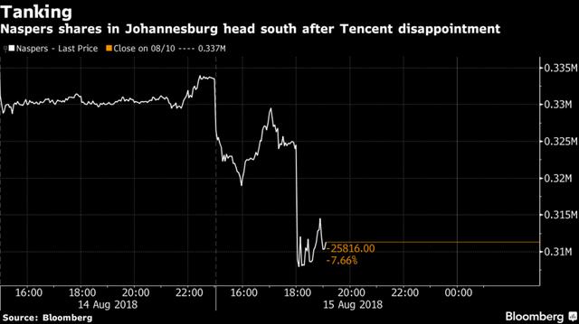 Lợi nhuận sụt giảm lần đầu tiên sau 13 năm, cổ phiếu Tencent lao đao tìm đáy - Ảnh 1.
