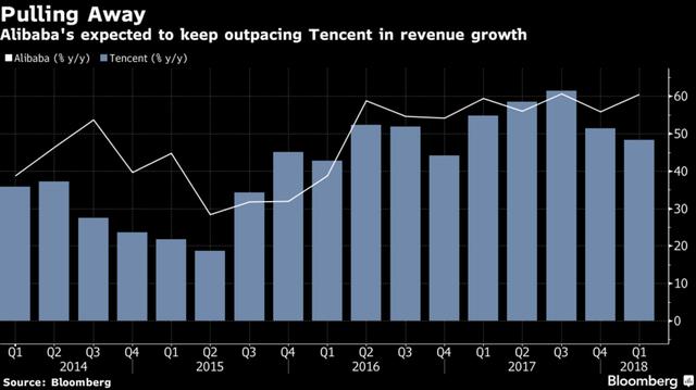 Lợi nhuận sụt giảm lần đầu tiên sau 13 năm, cổ phiếu Tencent lao đao tìm đáy - Ảnh 2.