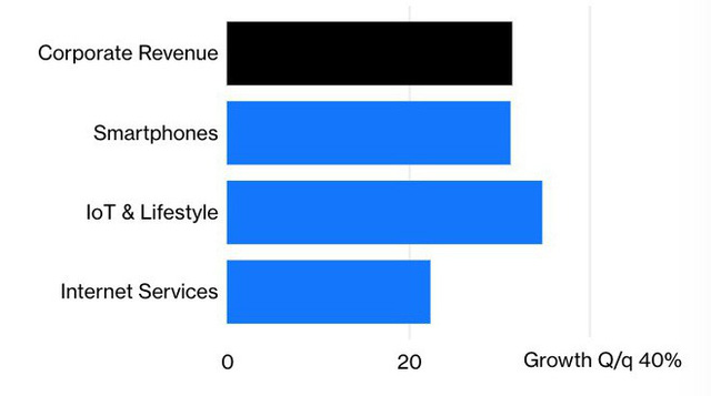 Xiaomi, tương lai của anh là ở smartphone, không phải kinh doanh internet - Ảnh 3.