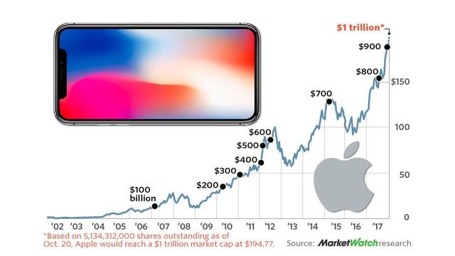 Đi một ngày làm, đủ tiêu cả năm: CEO Apple vừa đạt kỷ lục kiếm 3 triệu tỷ đồng chỉ trong 1 ngày làm việc - Ảnh 2.
