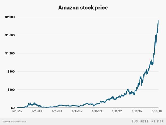 Không làm từ thiện nhiều như Bill Gates, người giàu nhất thế giới Jeff Bezos sử dụng 150 tỷ USD tài sản của mình như thế nào? - Ảnh 4.