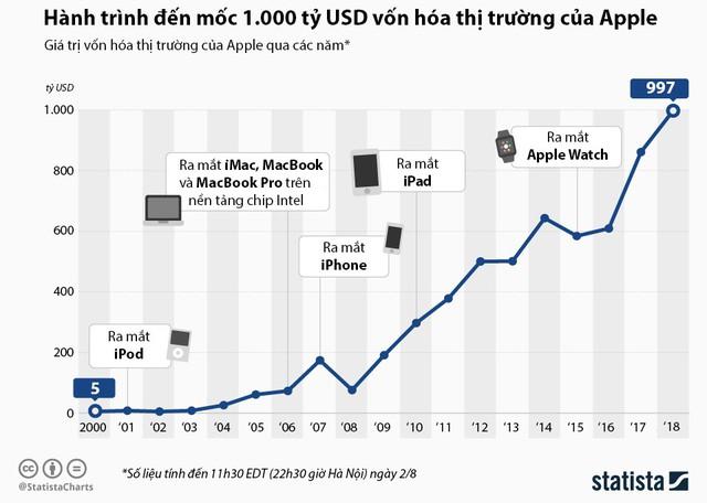 Hành trình đến mốc 1.000 tỷ USD vốn hóa phân khúc của Apple - Ảnh 1.