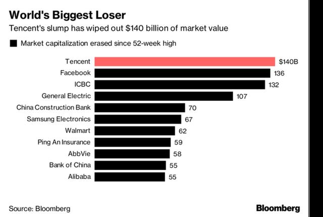 Cả 2 kỷ lục tỷ đô của Facebook và Apple đều bị 1 số doanh nghiệp Trung Quốc làm lu mờ - Ảnh 1.