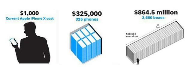 So sánh vui để thấy 1 nghìn tỷ USD của Apple bằng bao nhiêu... chiếc container chứa iPhone X - Ảnh 1.