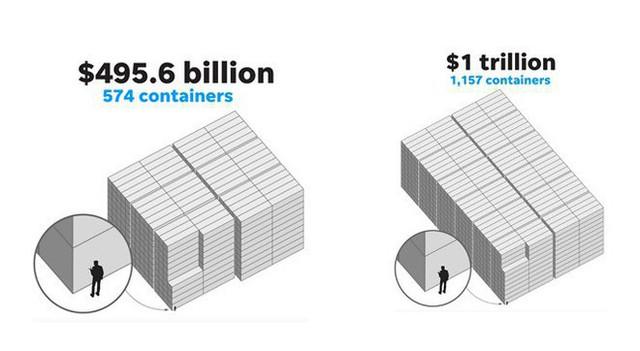 So sánh vui để thấy 1 nghìn tỷ USD của Apple bằng bao nhiêu... chiếc container chứa iPhone X - Ảnh 2.