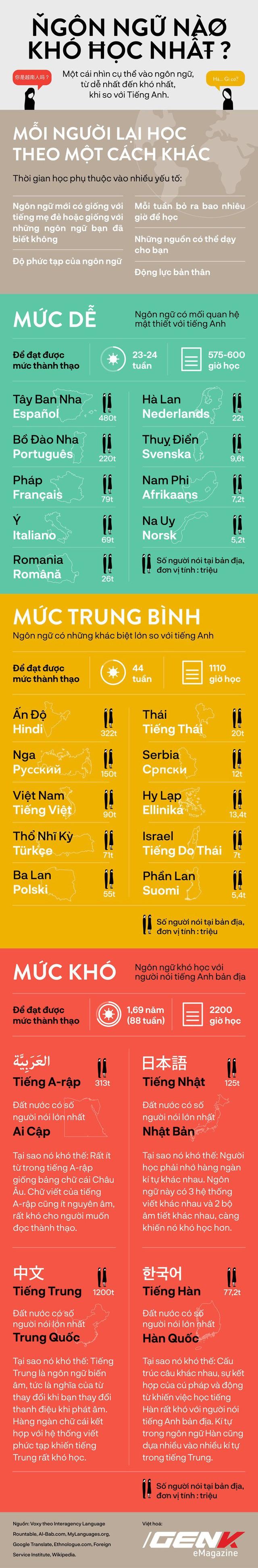 [Infographic] Những ngôn ngữ khó học nhất thế giới, xem để biết tiếng Việt đứng ở vị trí nào - Ảnh 1.
