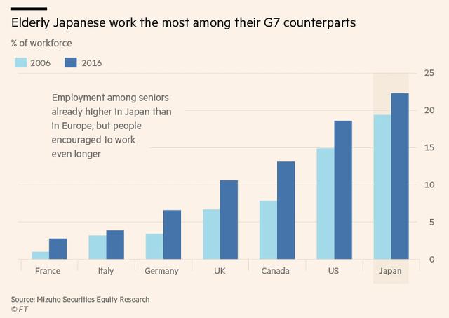 Siêu kế hoạch đưa người dân cả nước trường thọ tới trên 100 tuổi của Nhật Bản - Ảnh 3.