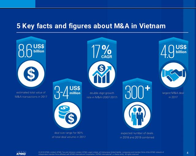 """đầu tư giá trị - 3 1533792024028353582326 - """"Hậu trường"""" các thương vụ M&A tại Việt Nam: Chưa tới 2/5 deal thành công sau thẩm định"""