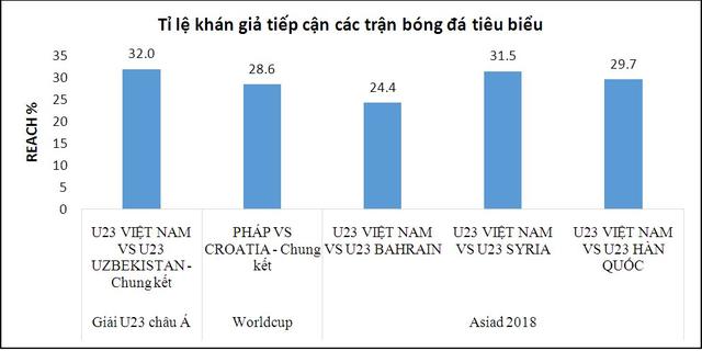 đầu tư giá trị - photo 1 1535769099595604712763 - Rating tăng vọt, VTC thắng lớn trong thương vụ mua bản quyền ASIAD 2018