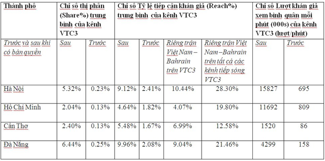 đầu tư giá trị - photo 1 1535769104558289229454 - Rating tăng vọt, VTC thắng lớn trong thương vụ mua bản quyền ASIAD 2018