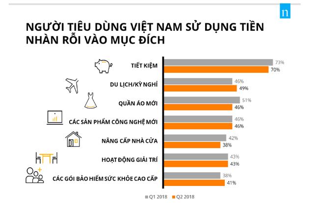 """Người Việt là """"á quân"""" trên toàn địa cầu về xu hướng tiết kiệm, chỉ kém một chút so với Philippines - Ảnh 1."""