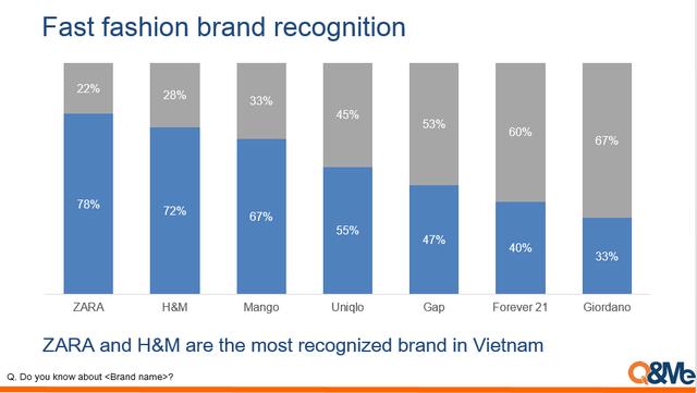đầu tư giá trị - photo 1 15369227487191659243404 - Uniqlo phổ biến như thế nào tại Việt Nam?