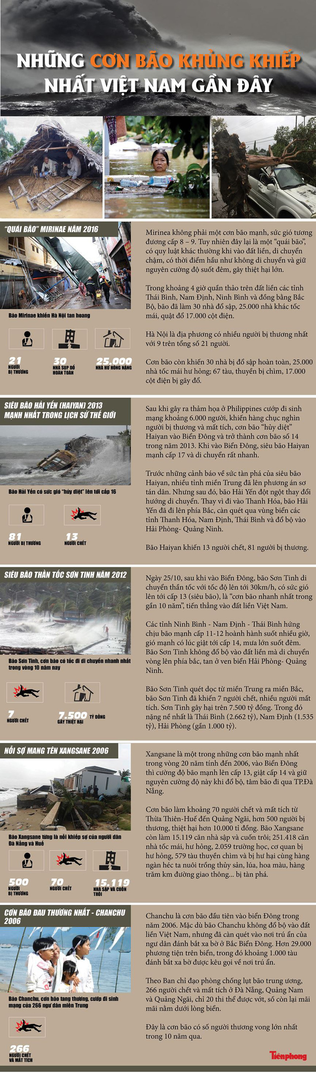 [Infographics] Những cơn bão khủng khiếp nhất Việt Nam gần đây - Ảnh 1.