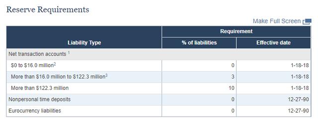 Mánh làm ăn mới ở phố Wall: Gửi tiền vào FED theo dạng dự trữ bắt buộc, vừa an toàn tuyệt đối lại được hưởng lãi suất lên tới 1,9% - Ảnh 2.