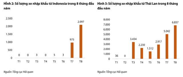 Ô tô nhập khẩu: 8 tháng giảm tới 92% giá trị so với năm ngoái, thị trường xe từ Thái Lan, Indonesia sôi động trở lại, Ấn Độ và Nhật Bản tiếp tục ảm đạm - Ảnh 2.