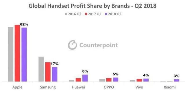 Bán ít điện thoại hơn, Apple vẫn lãi gấp 3 lần Samsung - Ảnh 1.