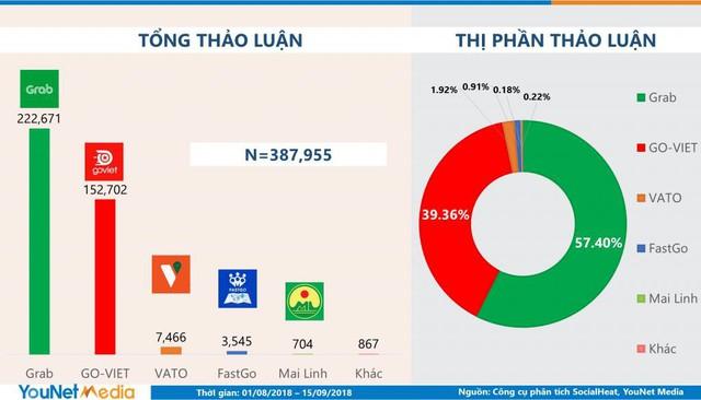 Sau hơn 1 tháng ra mắt, Go-Viet chiếm 40% thị phần thảo luận trên mạng xã hội, khiến người dùng hoài niệm về người cũ Uber - Ảnh 1.