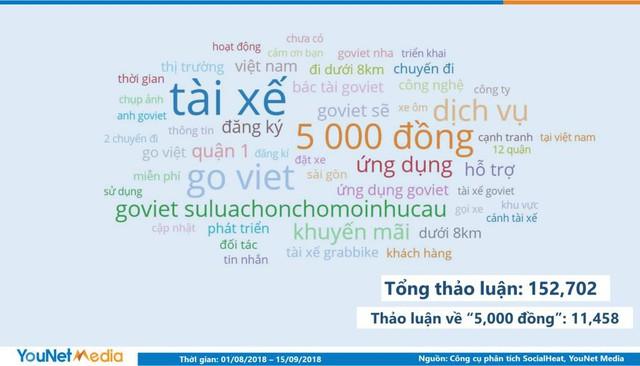 Sau hơn 1 tháng ra mắt, Go-Viet chiếm 40% thị phần thảo luận trên mạng xã hội, khiến người dùng hoài niệm về người cũ Uber - Ảnh 2.