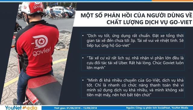 Sau hơn 1 tháng ra mắt, Go-Viet chiếm 40% thị phần thảo luận trên mạng xã hội, khiến người dùng hoài niệm về người cũ Uber - Ảnh 4.