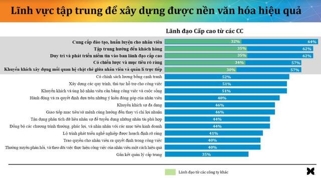Dale Carnegie Việt Nam hé lộ 5 ưu tiên về văn hóa doanh nghiệp từ báo cáo khảo sát định hướng lãnh đạo cao cấp - Ảnh 1.