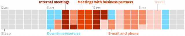 Các CEO sử dụng thời gian của mình như thế nào? Phần 5: Câu chuyện quản lý thời gian của 1 CEO - Ảnh 1.