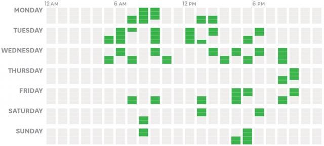 Các CEO sử dụng thời gian của mình như thế nào? Phần 5: Câu chuyện quản lý thời gian của 1 CEO - Ảnh 10.