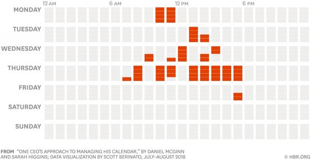 Các CEO sử dụng thời gian của mình như thế nào? Phần 5: Câu chuyện quản lý thời gian của 1 CEO - Ảnh 12.