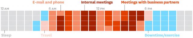 Các CEO sử dụng thời gian của mình như thế nào? Phần 5: Câu chuyện quản lý thời gian của 1 CEO - Ảnh 2.