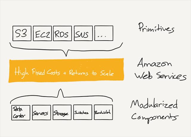 Chiến lược thật sự của Amazon sau vụ thu mua Whole Foods - Ảnh 4.