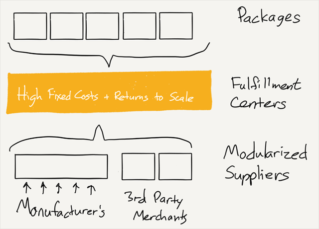 Chiến lược thật sự của Amazon sau vụ thu mua Whole Foods - Ảnh 5.